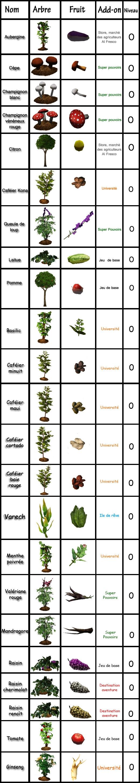 13 Sims 3 compétence jardinage tableau plantes communes