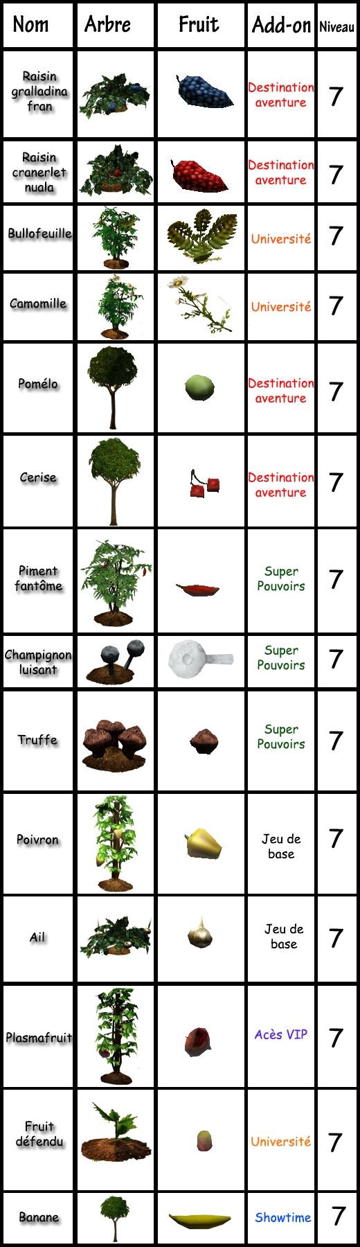 15 Sims 3 compétence jardinage tableau plantes rares