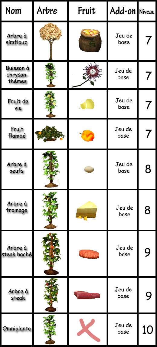 16 Sims 3 compétence jardinage tableau plantes spéciales